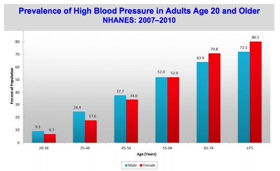 why tracking your blood pressure is important