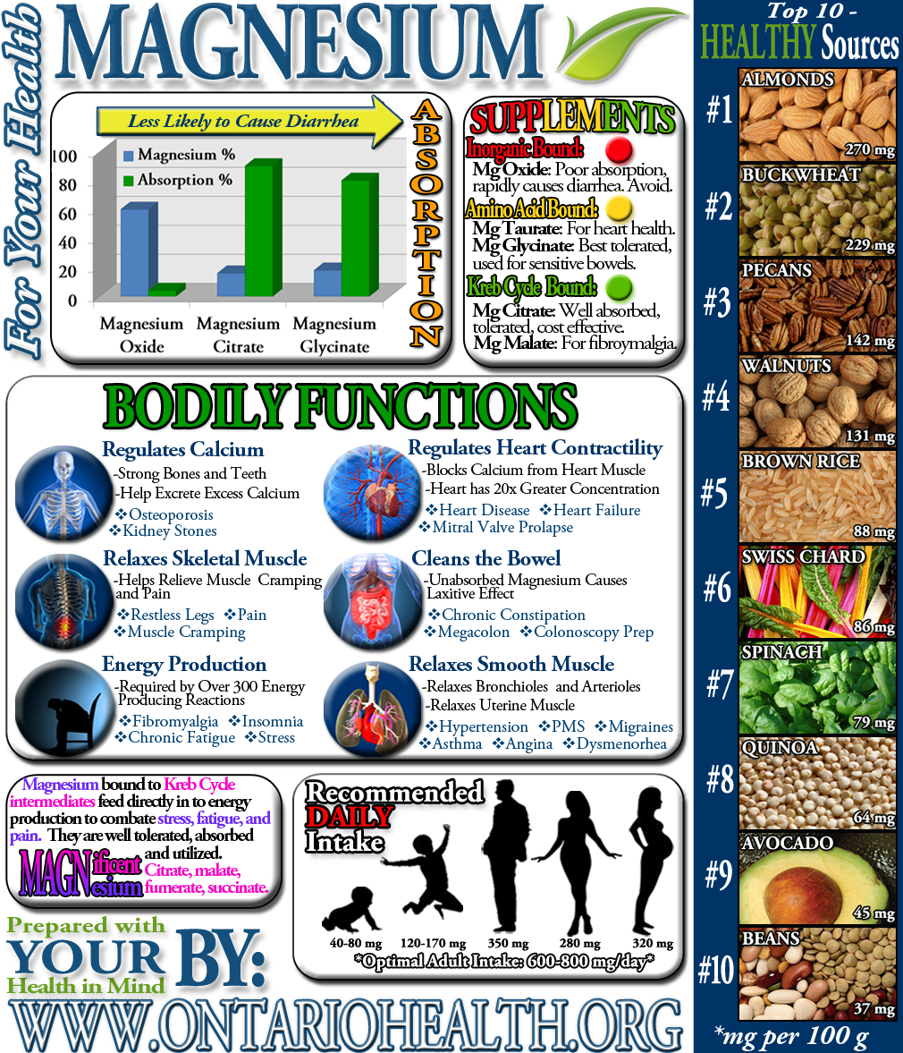 Benefits of Magnesium for Your Heart and Body • L Arginine ...