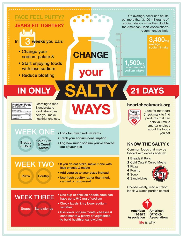 Be Aware of Excess Salt