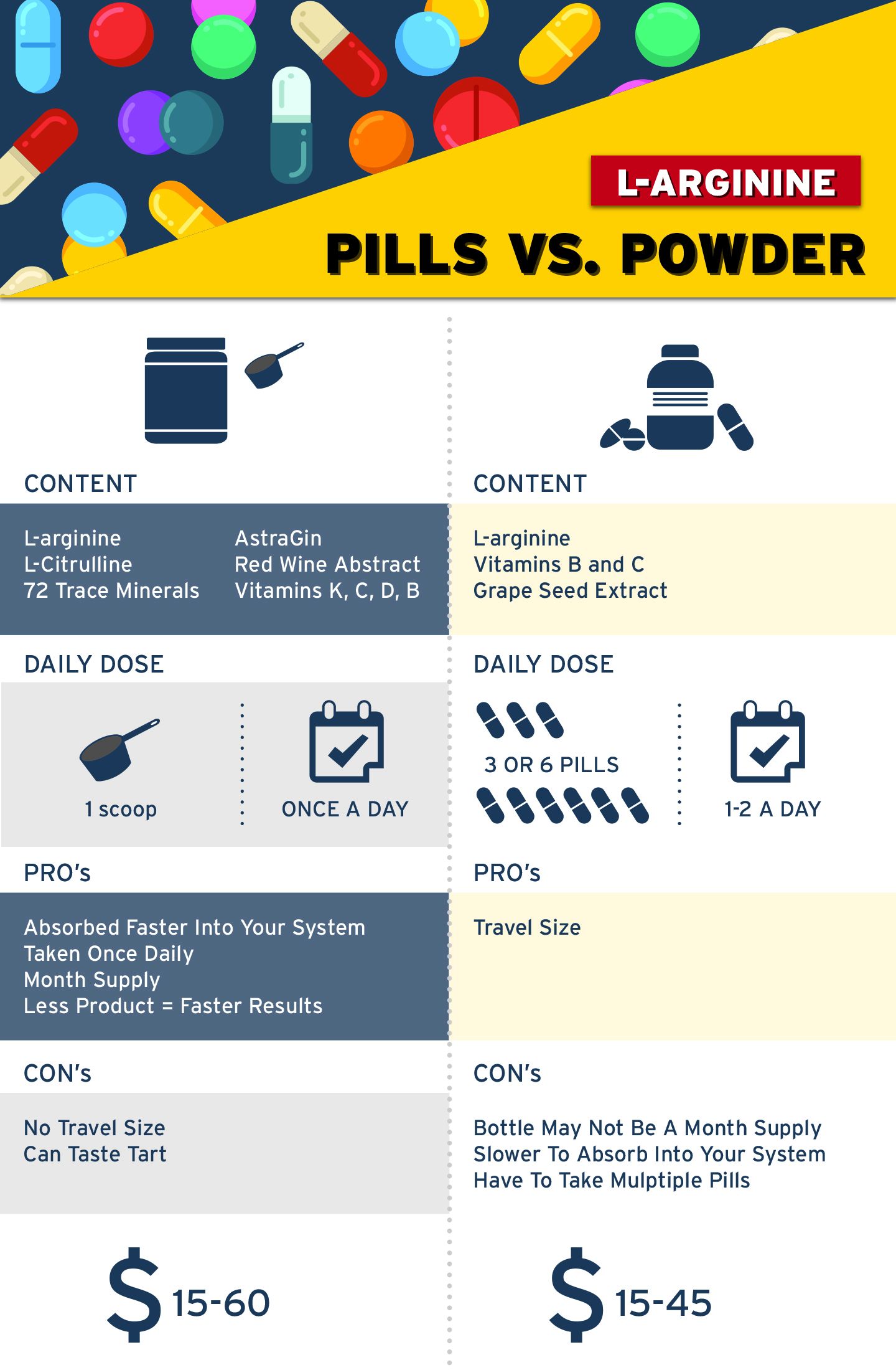 L-Arginine Pills Compared to Powder